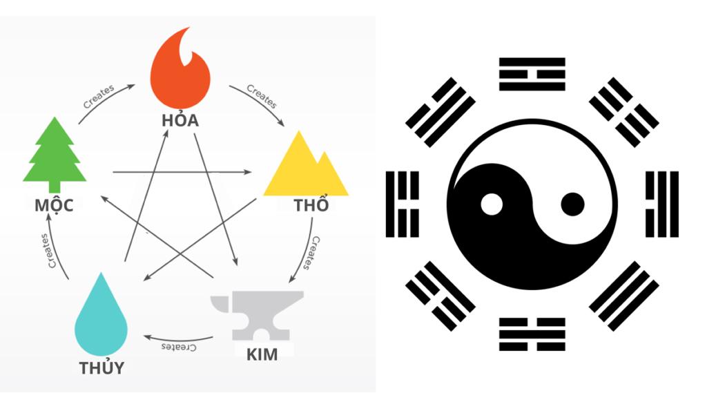 Bát quái là 8 biểu tượng trong vũ trụ học