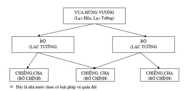 cấu trúc và đặc điểm của nhà nước văn lang
