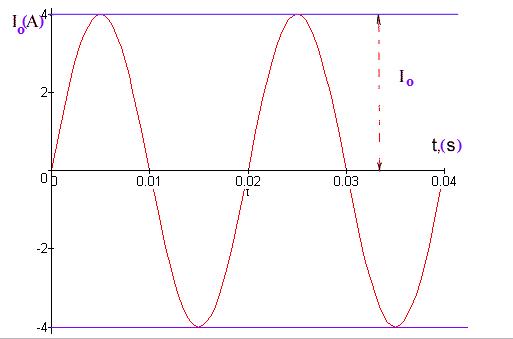 hình vẽ nguyên tắc tạo ra dòng điện xoay chiều
