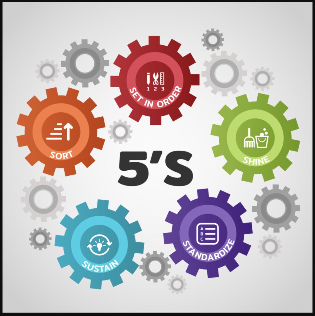 Khái niệm về mô hình 5s
