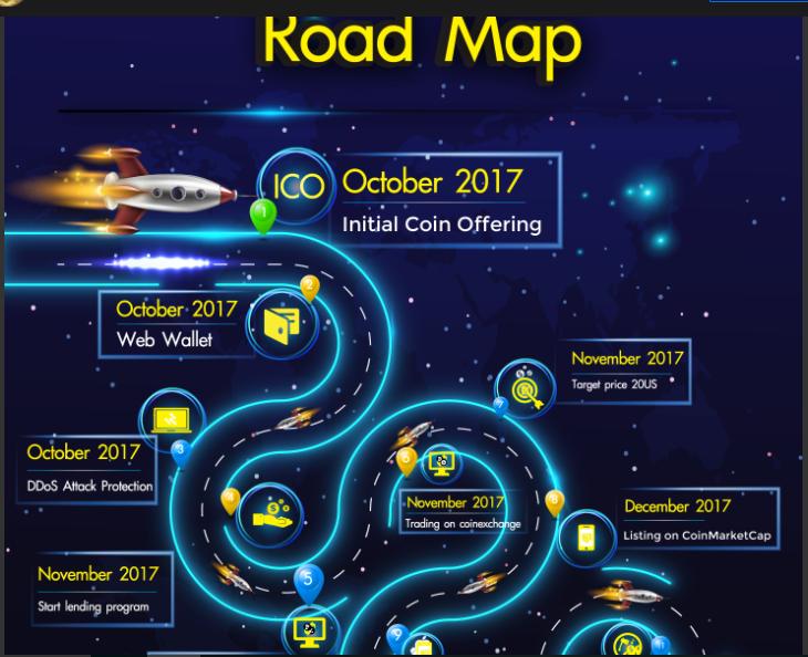 Lộ trinh phát triển của Road Map