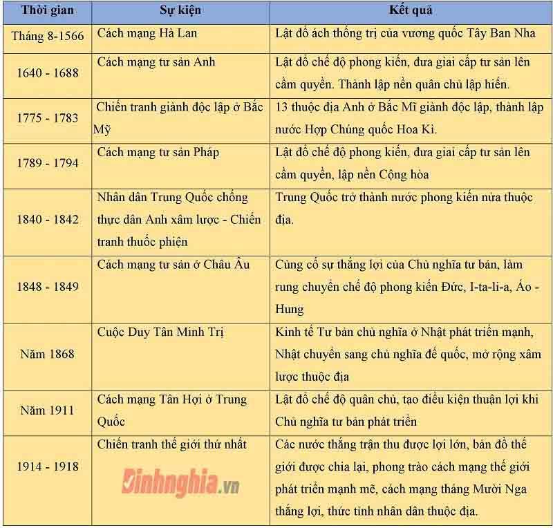 lý thuyết ôn tập lịch sử thế giới cận đại lớp 11
