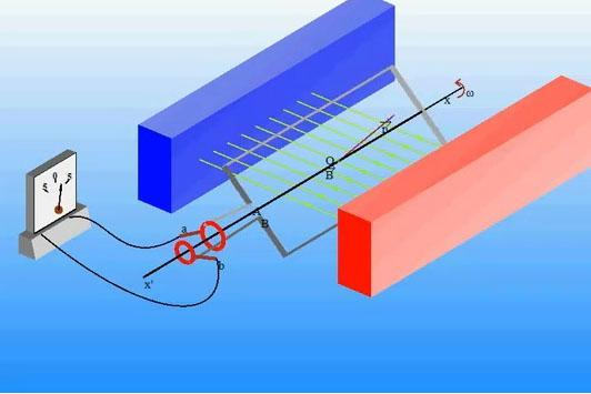 nguyên tắc tạo ra dòng điện xoay chiều và hình ảnh trực tiếp