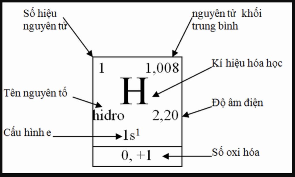 Nhận biết ký hiệu hoá học kèm các tính chất của nguyên tố