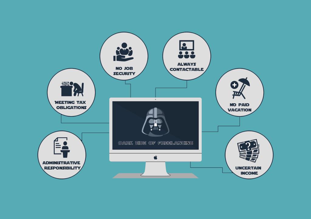 Những điểm bất lợi của freelancer là gì?