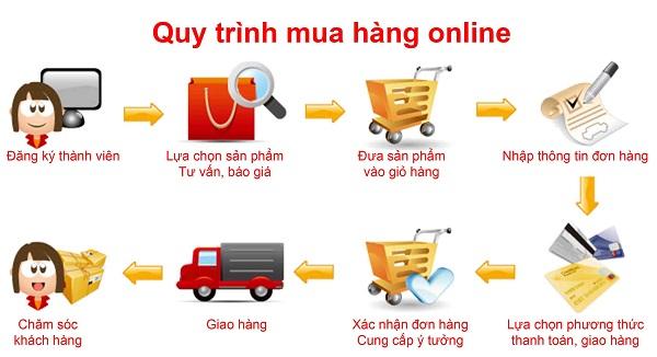 order là gì và tại sao hàng order lại trở nên phổ biến
