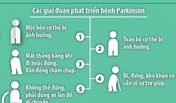 parkinson là bệnh gì và biến chứng của parkinson
