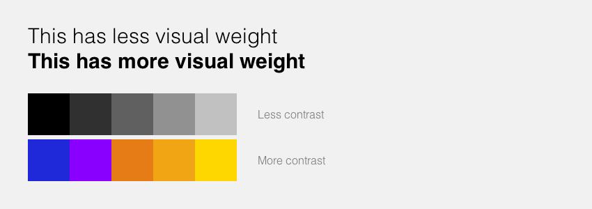 Phân cấp thị giác trong thiết kế về kiểu chữ và màu sắc