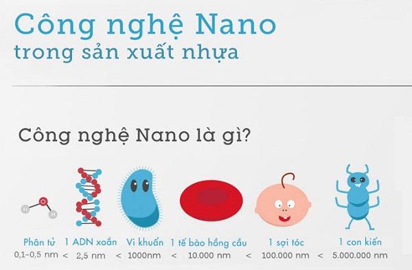 tìm hiểu công nghệ nano là gì